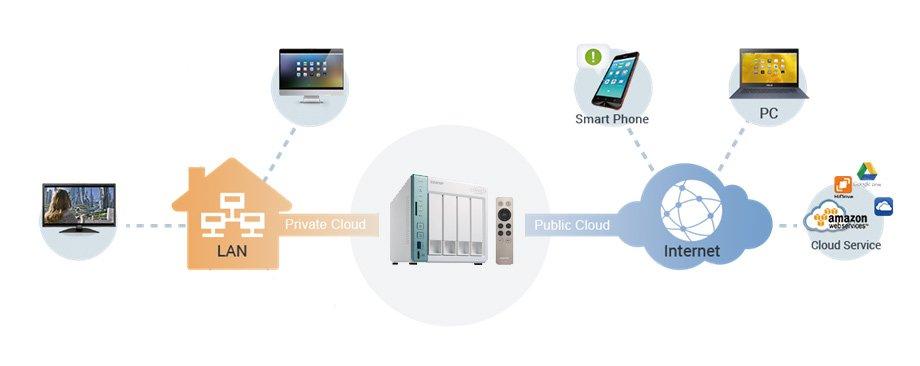Il Cloud offre il giusto supporto ad un NAS