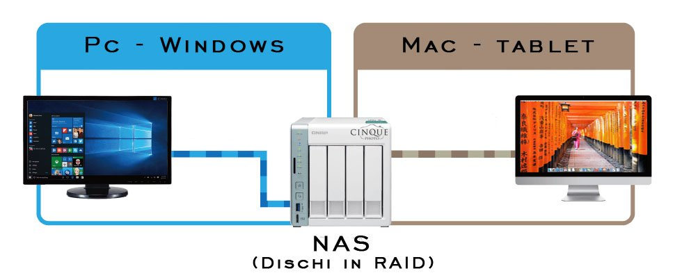 Il NAS è raggiungibile da qualunque dispositivo connesso alla rete