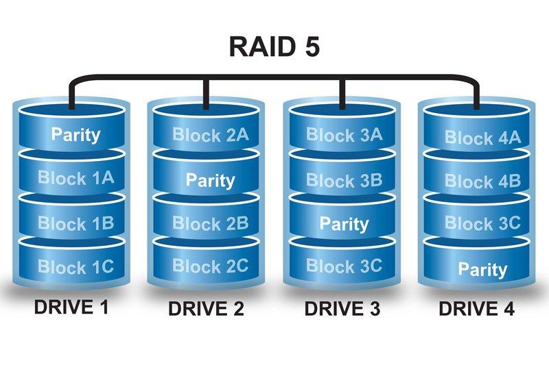 Configurazione dischi in RAID 5