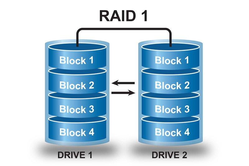Configurazione dischi in doppia copia RAID 1