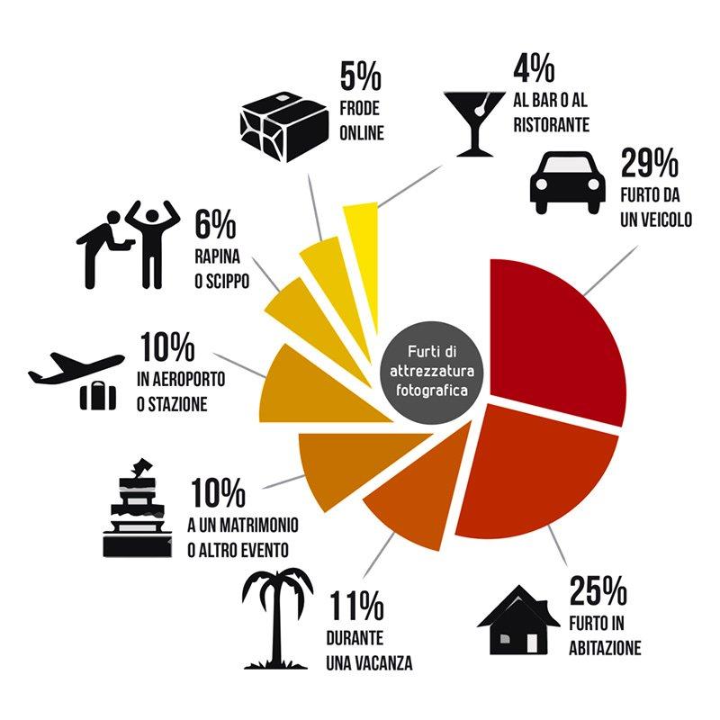 Statistica dei furti di attrezzatura fotografica
